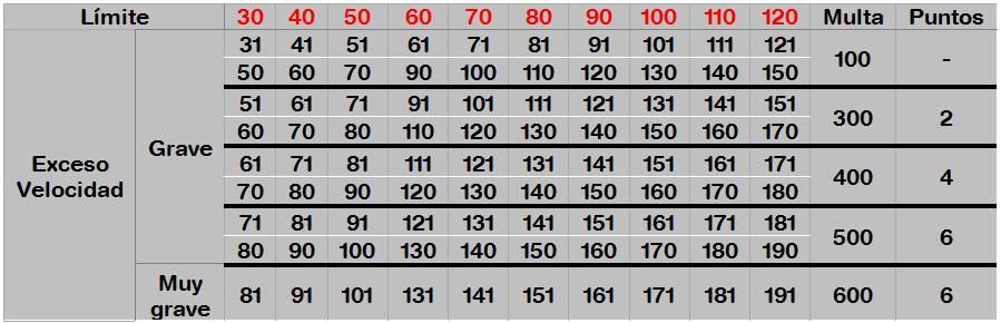 Tabla de puntos y sanciones por exceso de velocidad